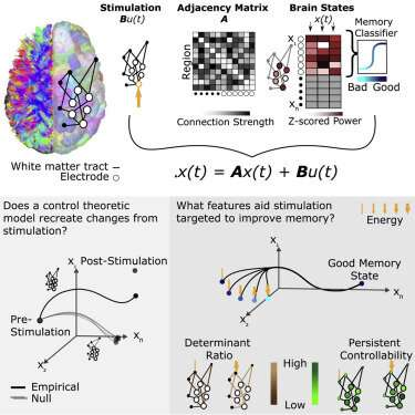 A model for brain activity during brain stimulation therapy